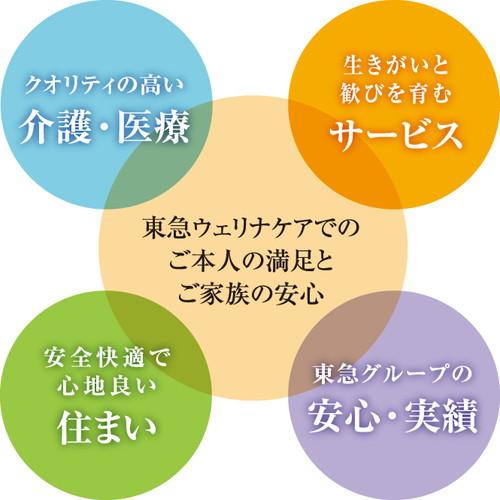 介護付有料老人ホーム 東急ウェリナケア尾山台(介護付有料老人ホーム)の画像(6)