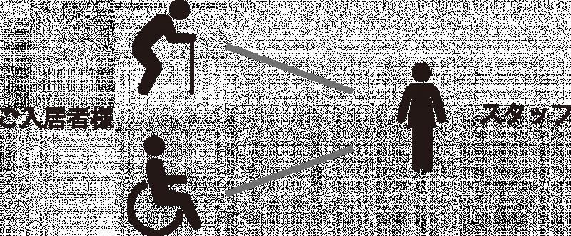 介護付有料老人ホーム 東急ウェリナケア尾山台(介護付有料老人ホーム)の画像(16)人員体制
