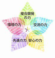 クレールレジデンス横浜十日市場(サービス付き高齢者向け住宅)の画像(6)